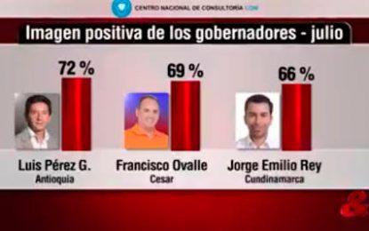 Franco Ovalle, entre los gobernadores con mejor imagen favorable