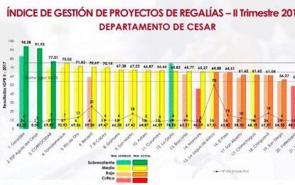 Aguas del Cesar, entre las entidades que mejor gestiona proyectos con regalías en el Cesar