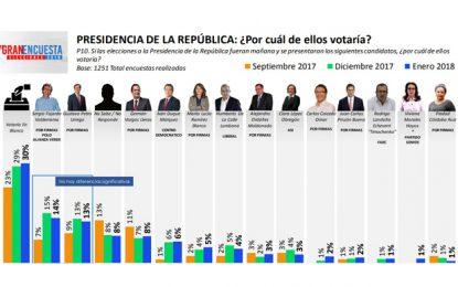 Voto en blanco supera a todos los candidatos que aspiran a la Presidencia