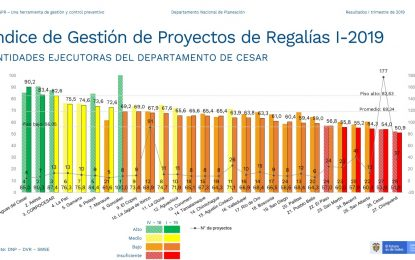 Aguas del Cesar con el mayor índice de gestión de proyectos financiados con regalías